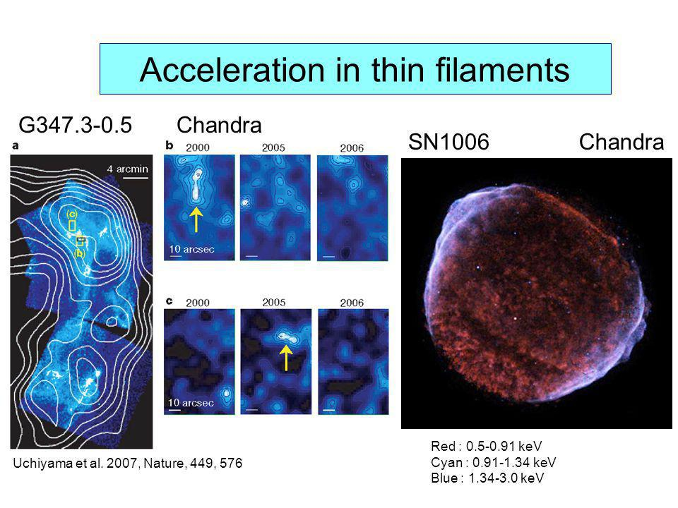 Acceleration in thin filaments Red : 0.5-0.91 keV Cyan : 0.91-1.34 keV Blue : 1.34-3.0 keV SN1006Chandra Uchiyama et al. 2007, Nature, 449, 576 G347.3