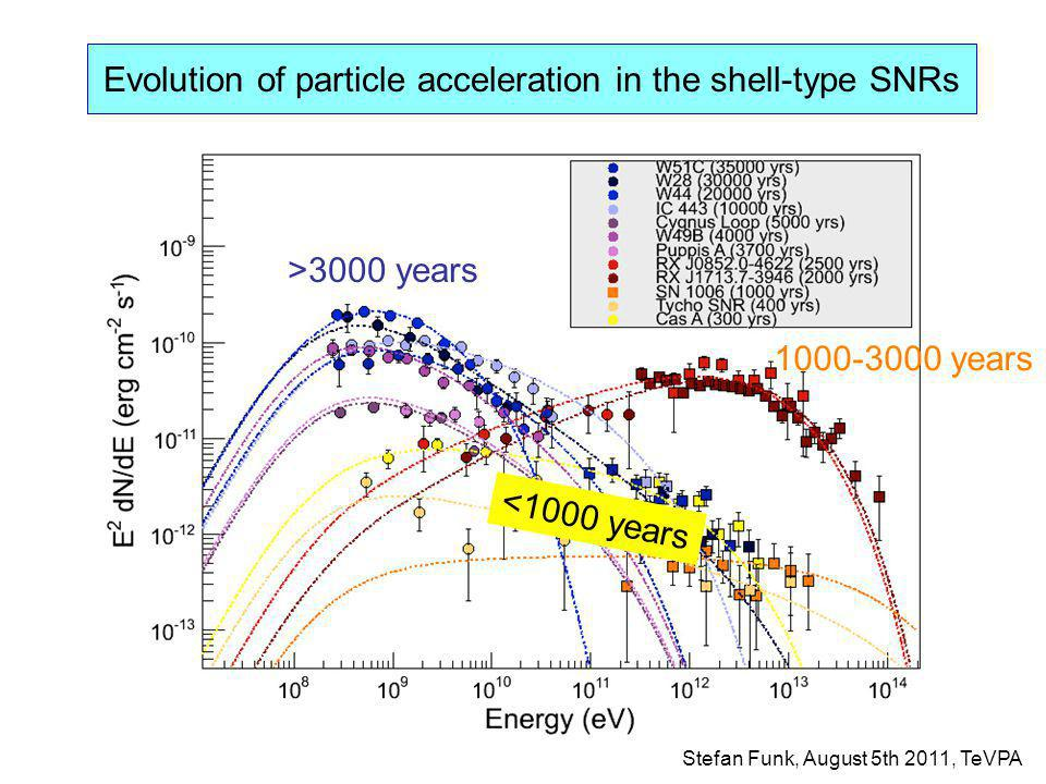 Evolution of particle acceleration in the shell-type SNRs Stefan Funk, August 5th 2011, TeVPA <1000 years 1000-3000 years >3000 years