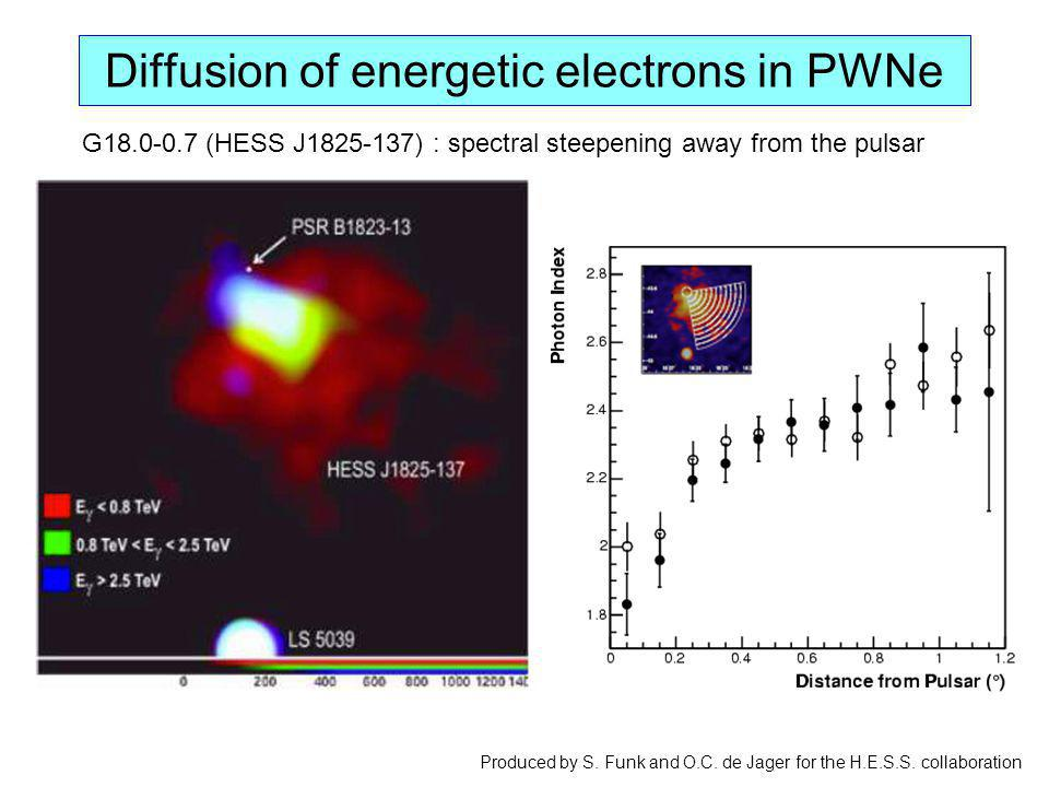 Diffusion of energetic electrons in PWNe Produced by S. Funk and O.C. de Jager for the H.E.S.S. collaboration G18.0-0.7 (HESS J1825-137) : spectral st