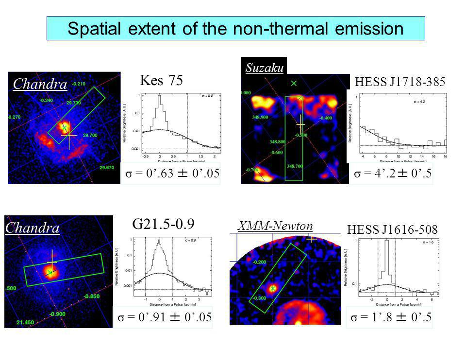 Spatial extent of the non-thermal emission Kes 75 G21.5-0.9 HESS J1718-385 HESS J1616-508 σ = 0.63 ± 0.05 σ = 0.91 ± 0.05 σ = 4.2± 0.5 σ = 1.8 ± 0.5 C