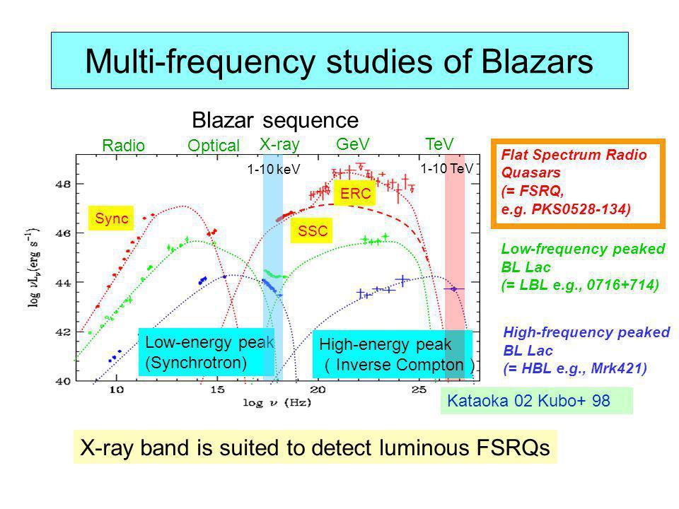 Multi-frequency studies of Blazars X-rayGeVTeV Optical SSC LEHE Low-energy peak (Synchrotron) High-energy peak Inverse Compton Kataoka 02 Kubo+ 98 ERC