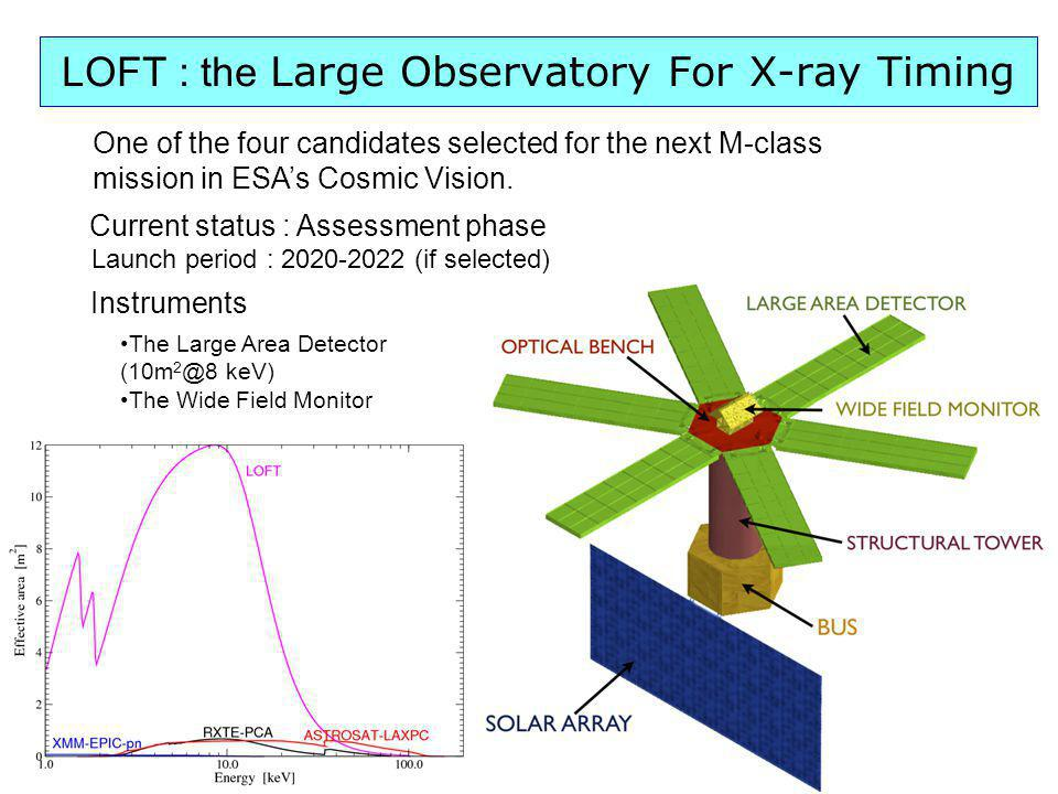 LOFT : the Large Observatory For X-ray Timing One of the four candidates selected for the next M-class mission in ESAs Cosmic Vision. Launch period :