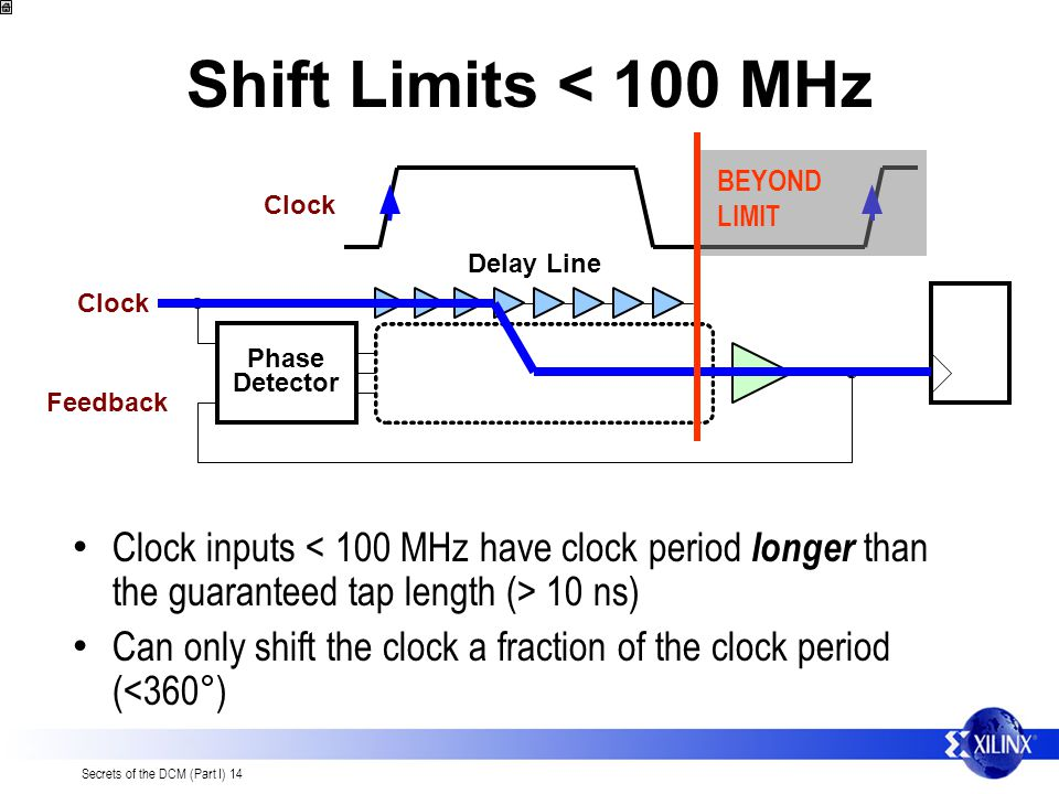 Secrets of the DCM (Part I) 14 Shift Limits < 100 MHz Clock inputs 10 ns) Can only shift the clock a fraction of the clock period (<360°) Phase Detector Delay Line Clock Feedback Clock BEYOND LIMIT