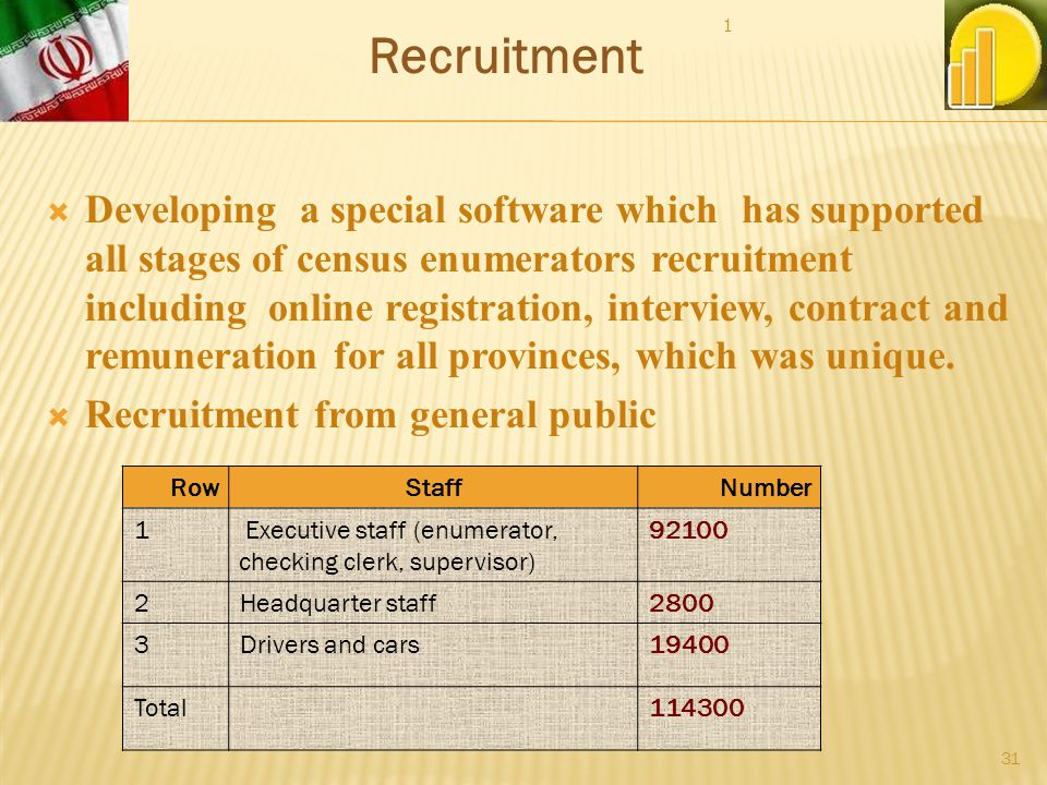 Developing a special software which has supported all stages of census enumerators recruitment including online registration, interview, contract and remuneration for all provinces, which was unique.