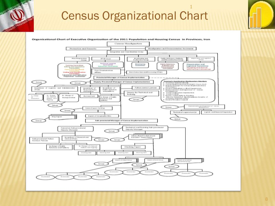 Census Headquarters (including representatives of every government agency) Headquarters and Documentation Secretariat Security Committee Integration and Coordination Group Organization and Logistical Group with two following committees Organization and Logistical Committee Mapping and Spatial Information Committee Census Organizational Structure 1 9