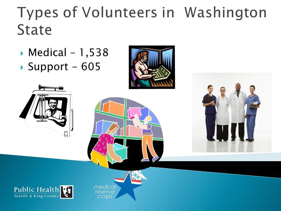 Medical – 1,538 Support - 605