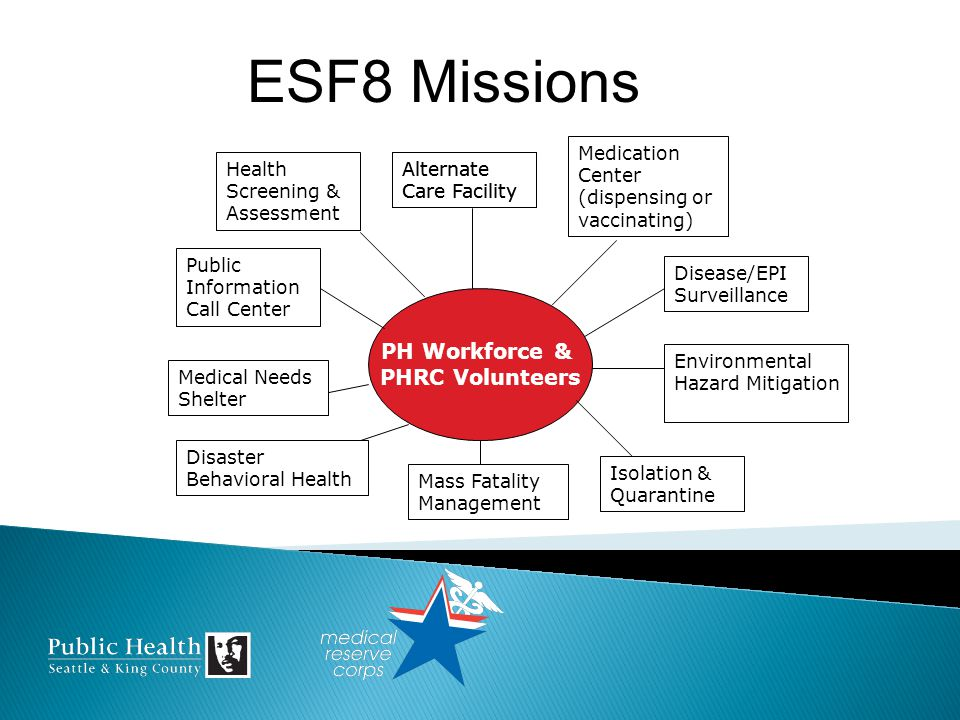 PH Workforce & PHRC Volunteers Health Screening & Assessment Alternate Care Facility Medication Center (dispensing or vaccinating) Public Information Call Center Medical Needs Shelter Disease/EPI Surveillance Isolation & Quarantine Mass Fatality Management Environmental Hazard Mitigation Disaster Behavioral Health Alternate Care Facility ESF8 Missions