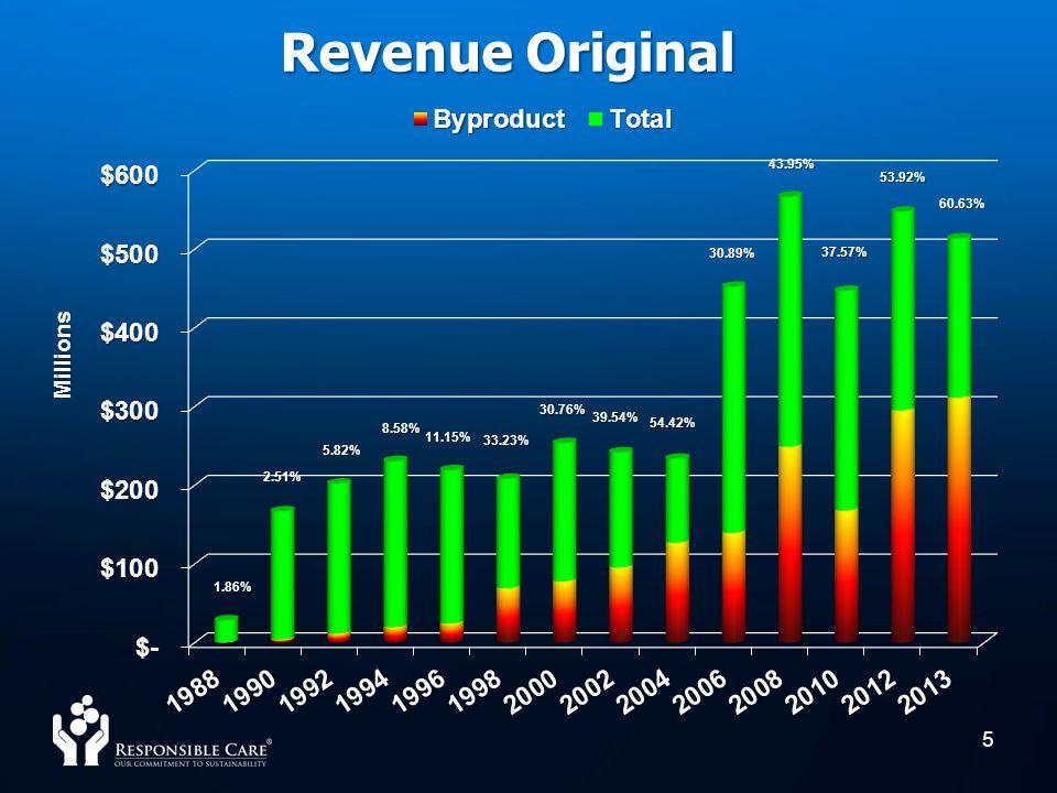 5 Revenue Original 1.86% 2.51% 5.82% 8.58% 43.95% 60.63% 53.92% 37.57% 54.42% 30.89% 30.76% 39.54% 11.15% 33.23%