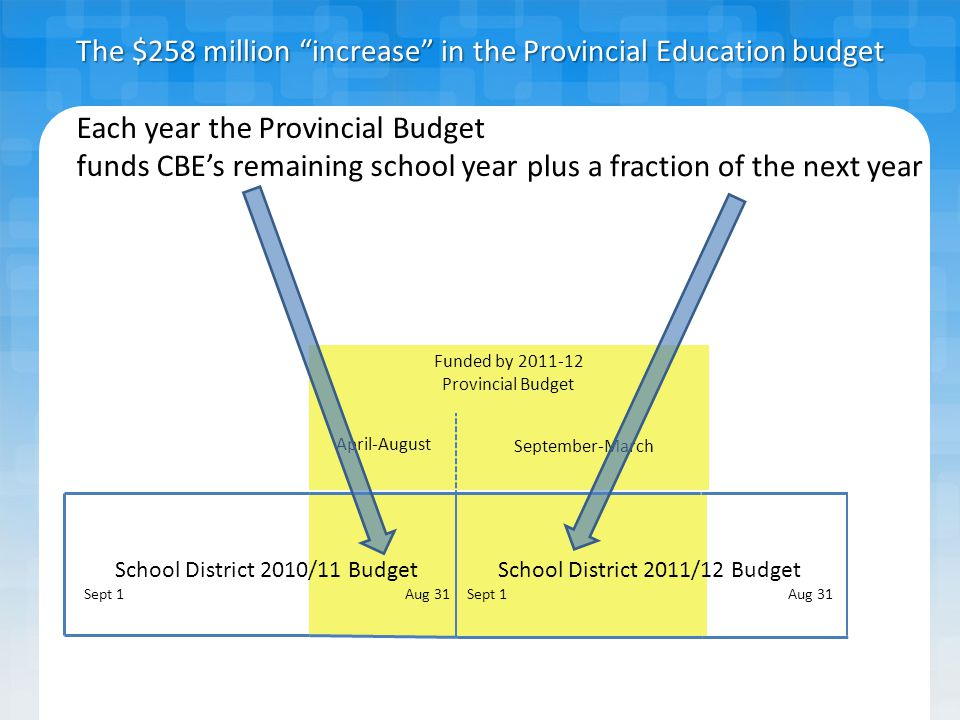 Funded by 2011-12 Provincial Budget September-March April-August School District 2010/11 Budget Sept 1Aug 31 School District 2011/12 Budget Sept 1Aug 31 The $258 million increase in the Provincial Education budget portion of $258 million committed to 2010-11 portion of $258 million available for 2011-12 A large portion of the increase pays for commitments made in July 2010