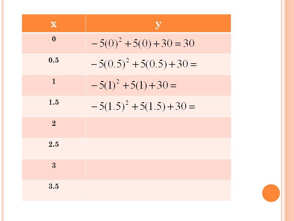 xy 0 0.5 1 1.5 2 2.5 3 3.5