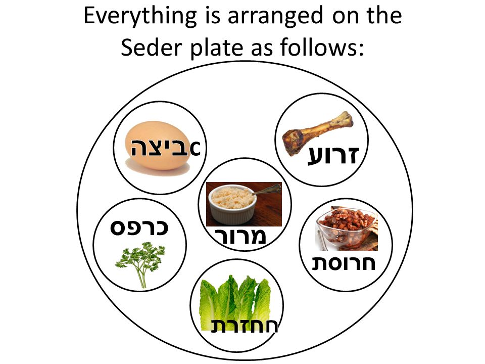 Everything is arranged on the Seder plate as follows: זרוע כרפס מרור חרוסת