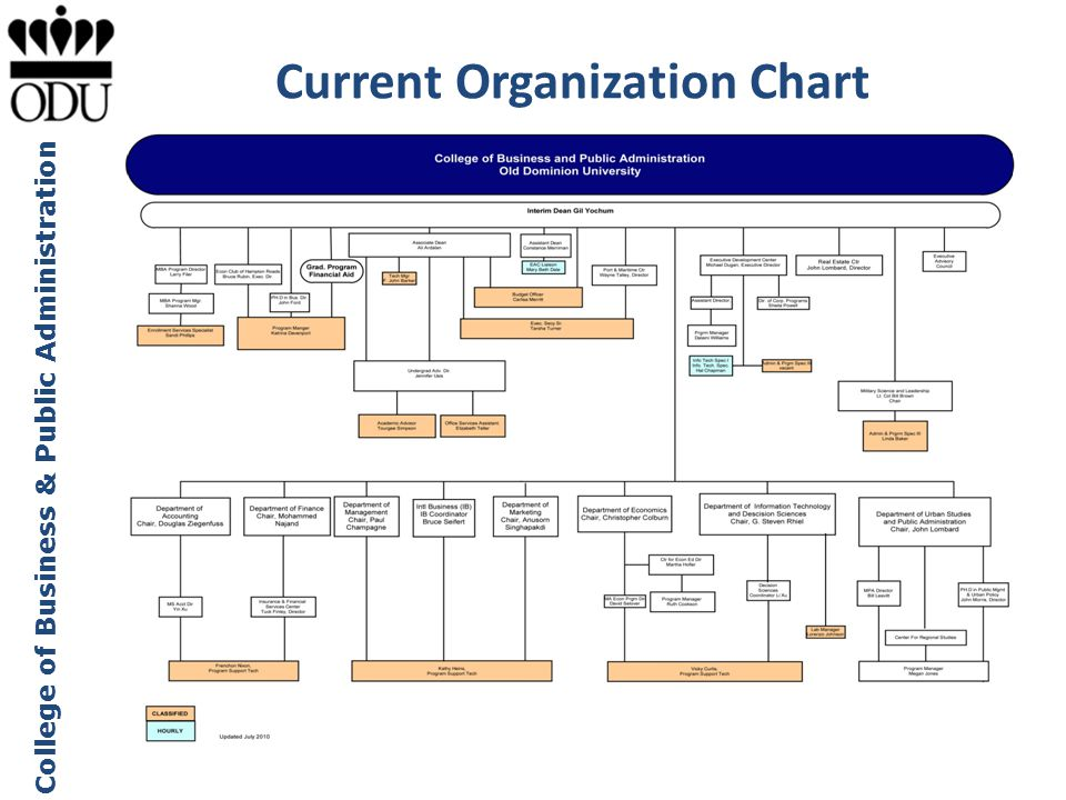 College of Business & Public Administration Current Organization Chart