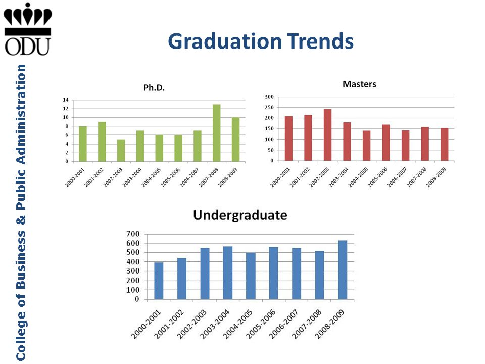 College of Business & Public Administration Graduation Trends