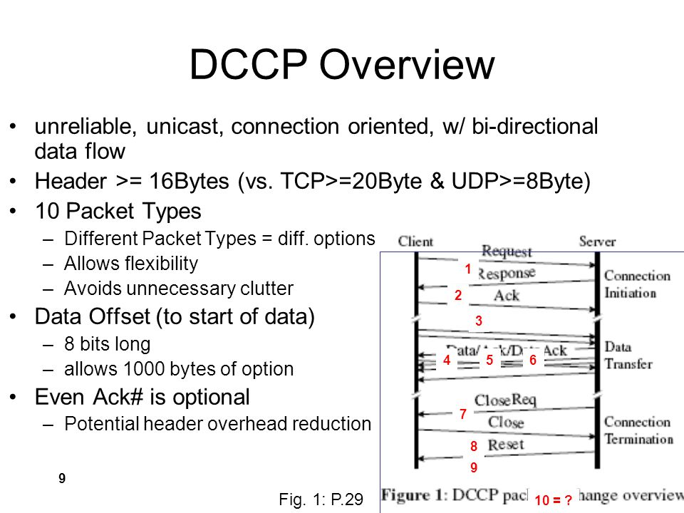 9 DCCP Overview unreliable, unicast, connection oriented, w/ bi-directional data flow Header >= 16Bytes (vs.