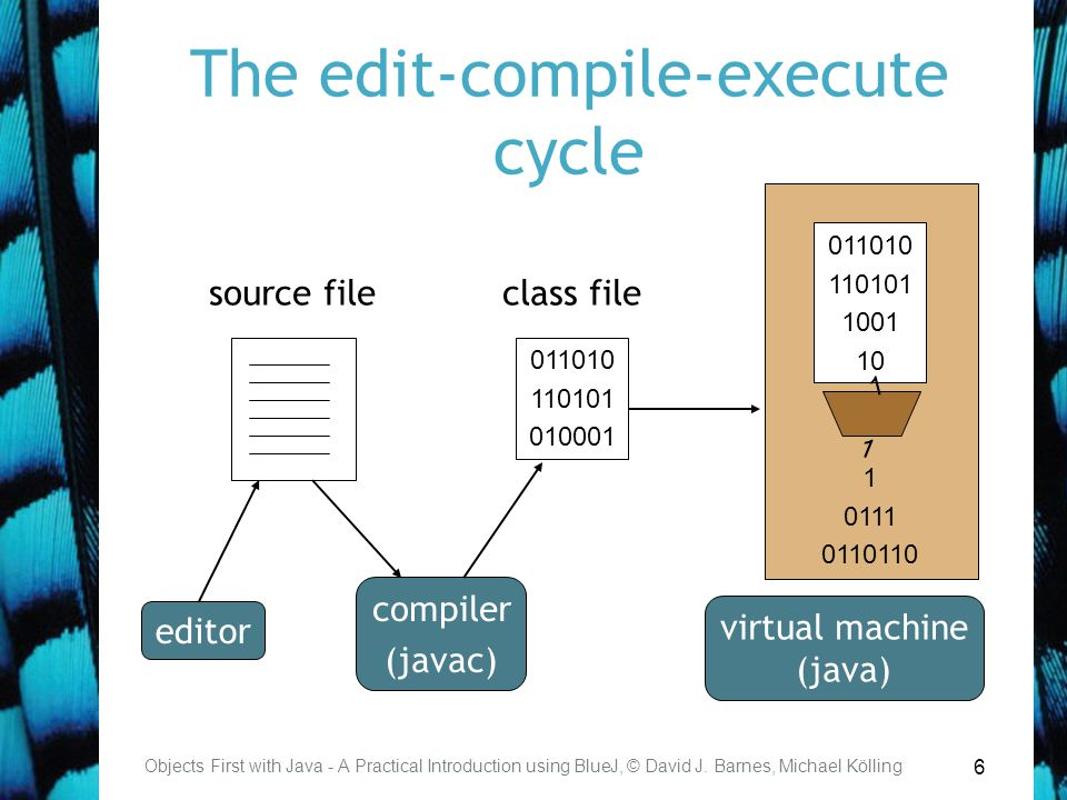 6 The edit-compile-execute cycle Objects First with Java - A Practical Introduction using BlueJ, © David J. Barnes, Michael Kölling source file 011010