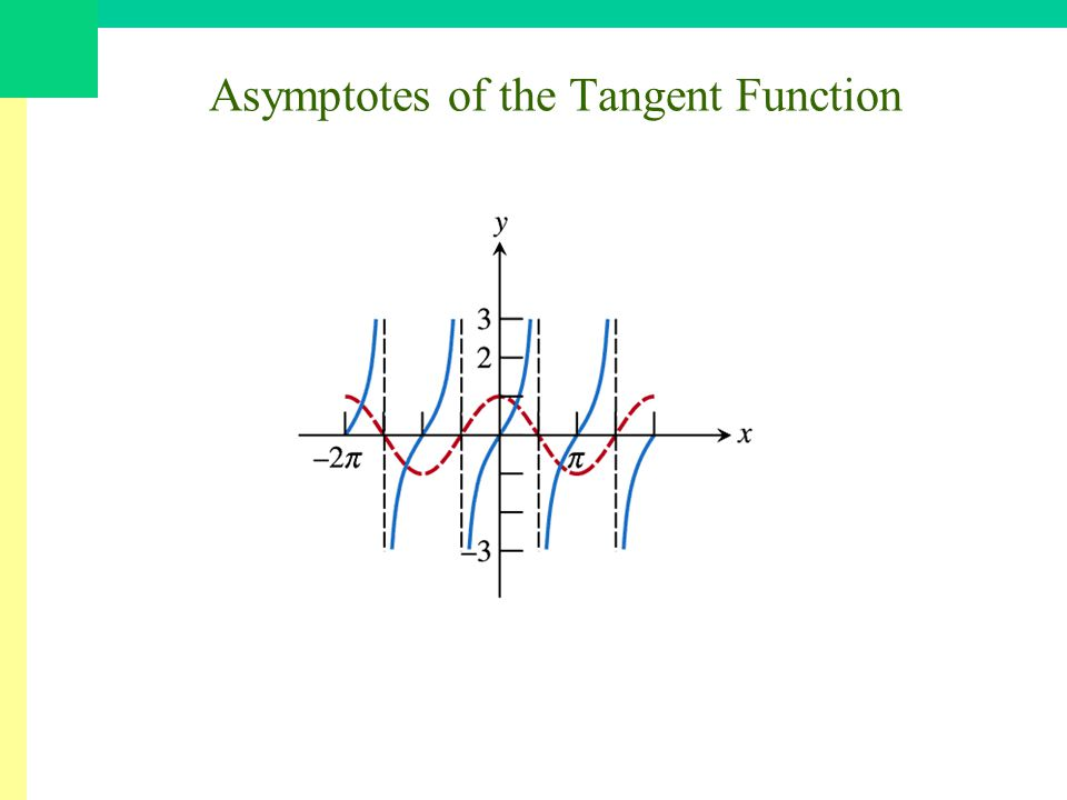 Asymptotes of the Tangent Function