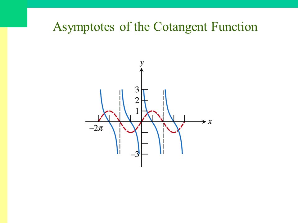 Asymptotes of the Cotangent Function