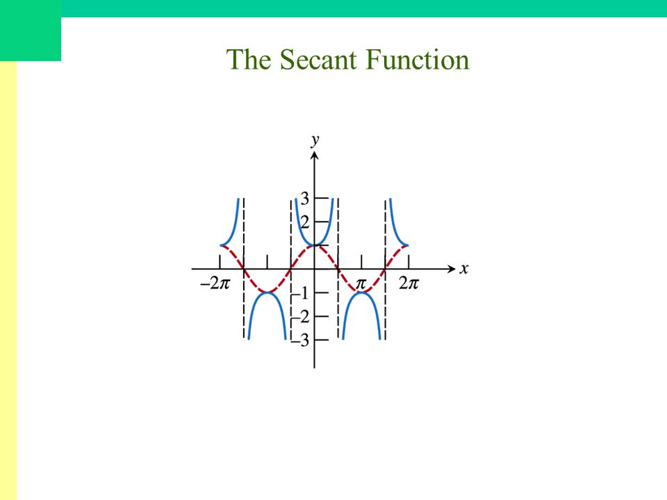 The Secant Function