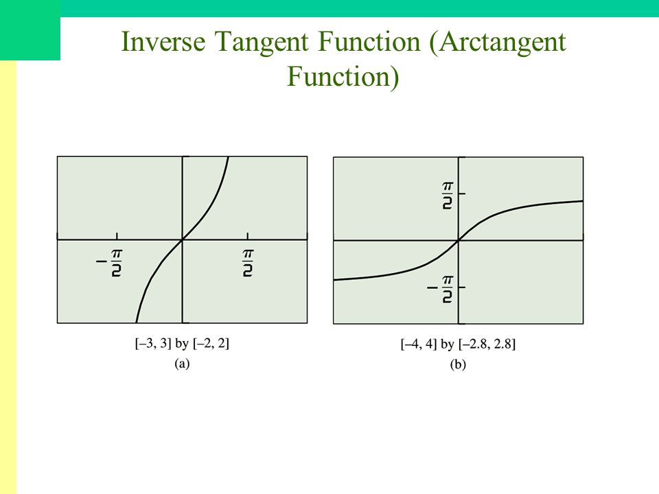 Inverse Tangent Function (Arctangent Function)