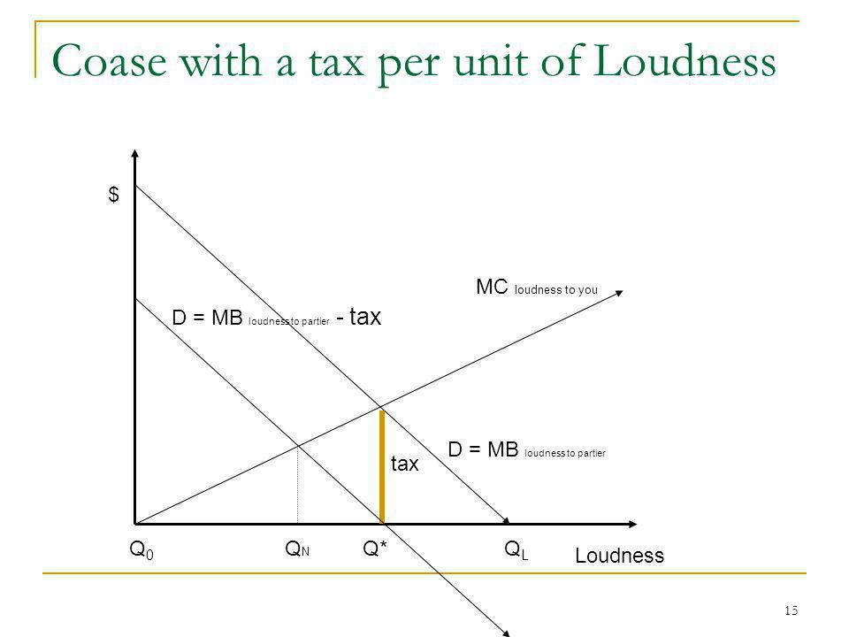 15 Coase with a tax per unit of Loudness MC loudness to you D = MB loudness to partier Loudness $ QLQL Q*Q0Q0 D = MB loudness to partier - tax QNQN ta