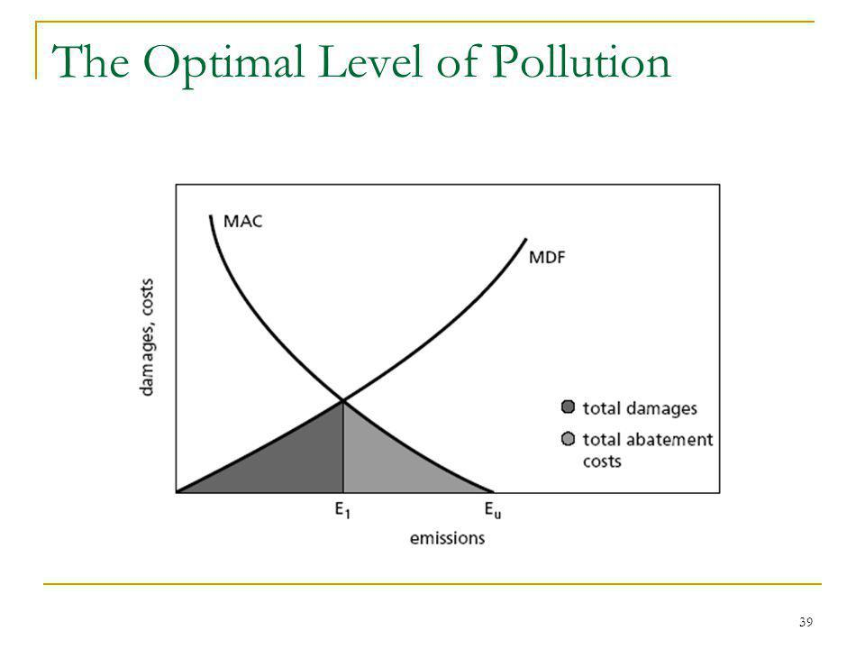 39 The Optimal Level of Pollution