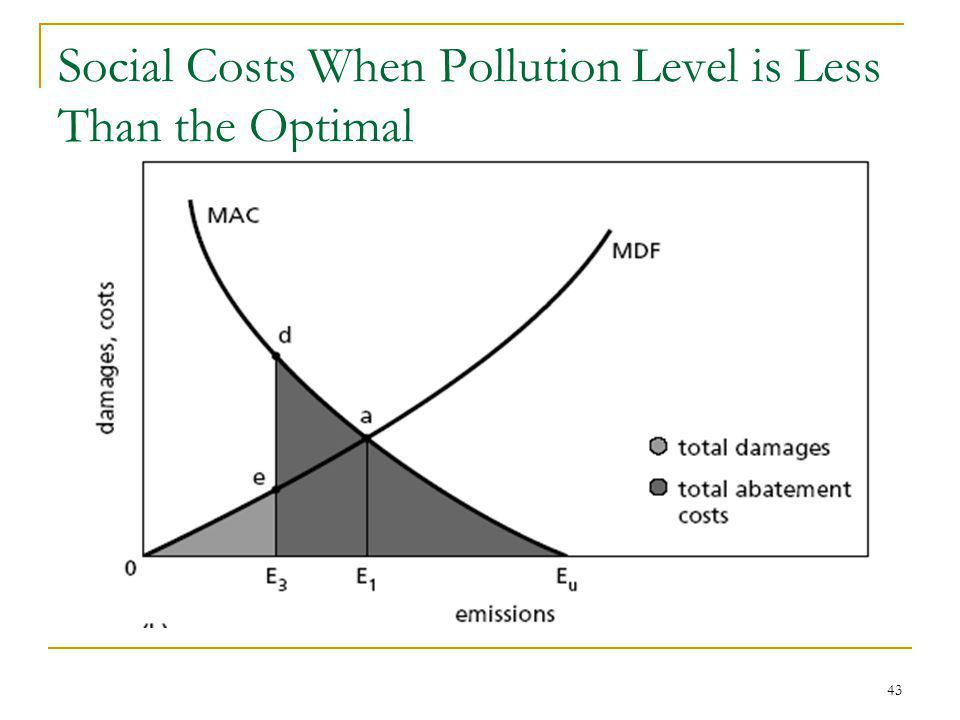 43 Social Costs When Pollution Level is Less Than the Optimal