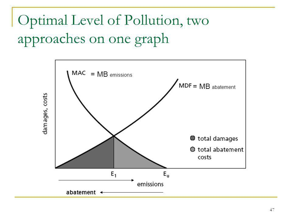 47 Optimal Level of Pollution, two approaches on one graph = MB emissions = MB abatement abatement