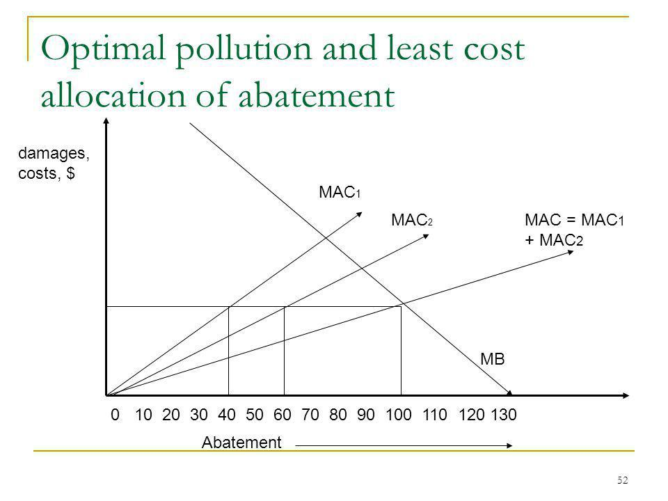 52 Optimal pollution and least cost allocation of abatement MAC 2 MAC 1 Abatement damages, costs, $ 0 10 20 30 40 50 60 70 80 90 100 110 120 130 MAC =