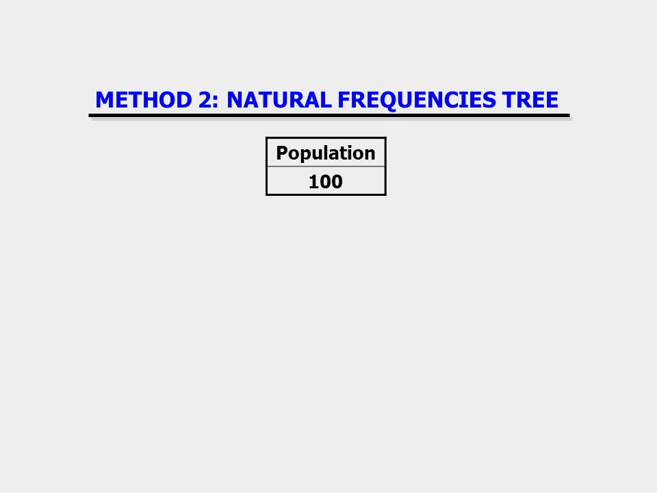 METHOD 2: NATURAL FREQUENCIES TREE Population 100