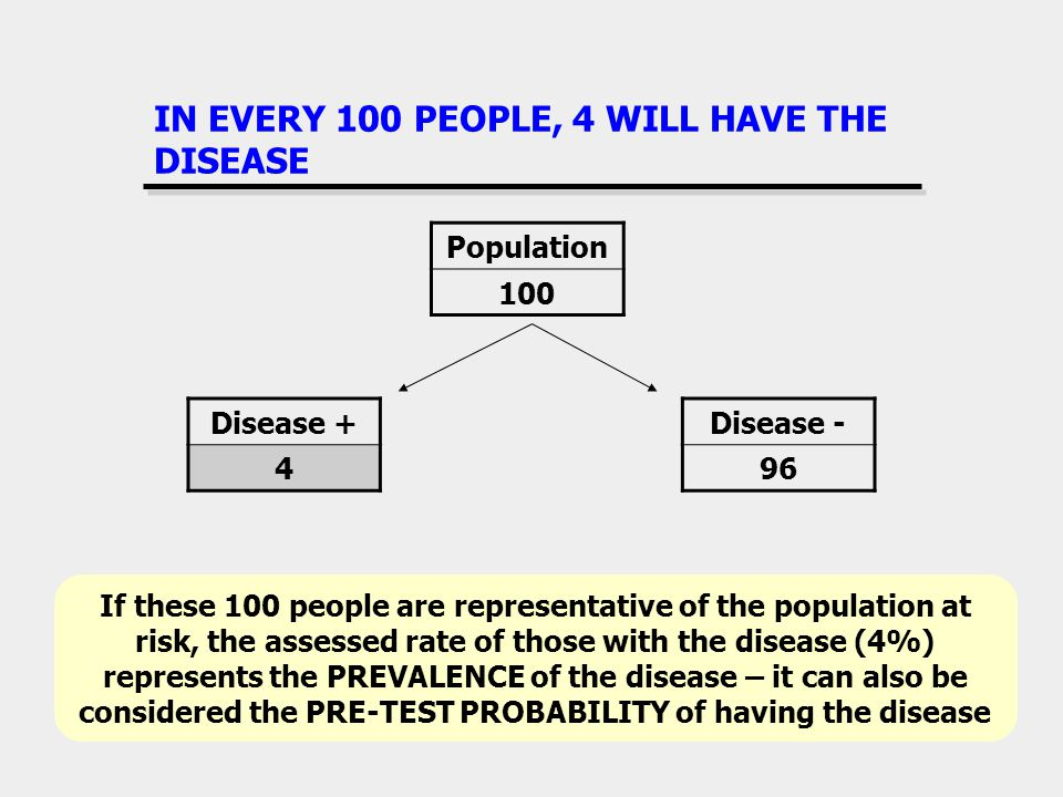 IN EVERY 100 PEOPLE, 4 WILL HAVE THE DISEASE Disease + 4 Disease - 96 Population 100 If these 100 people are representative of the population at risk,