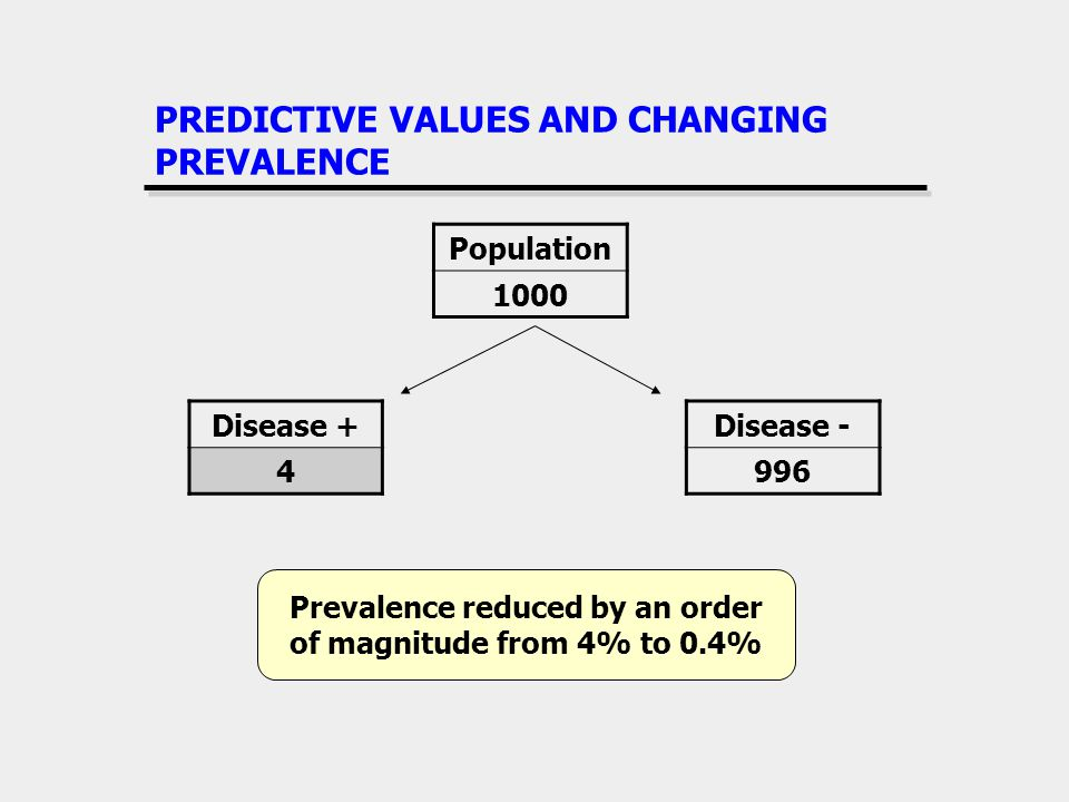PREDICTIVE VALUES AND CHANGING PREVALENCE Disease + 4 Disease - 996 Population 1000 Prevalence reduced by an order of magnitude from 4% to 0.4%