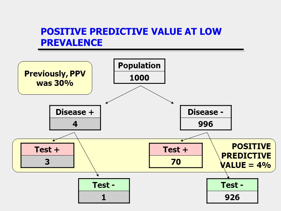 POSITIVE PREDICTIVE VALUE = 4% POSITIVE PREDICTIVE VALUE AT LOW PREVALENCE Disease + 4 Disease - 996 Test + 70 Test - 926 Test + 3 Test - 1 Population