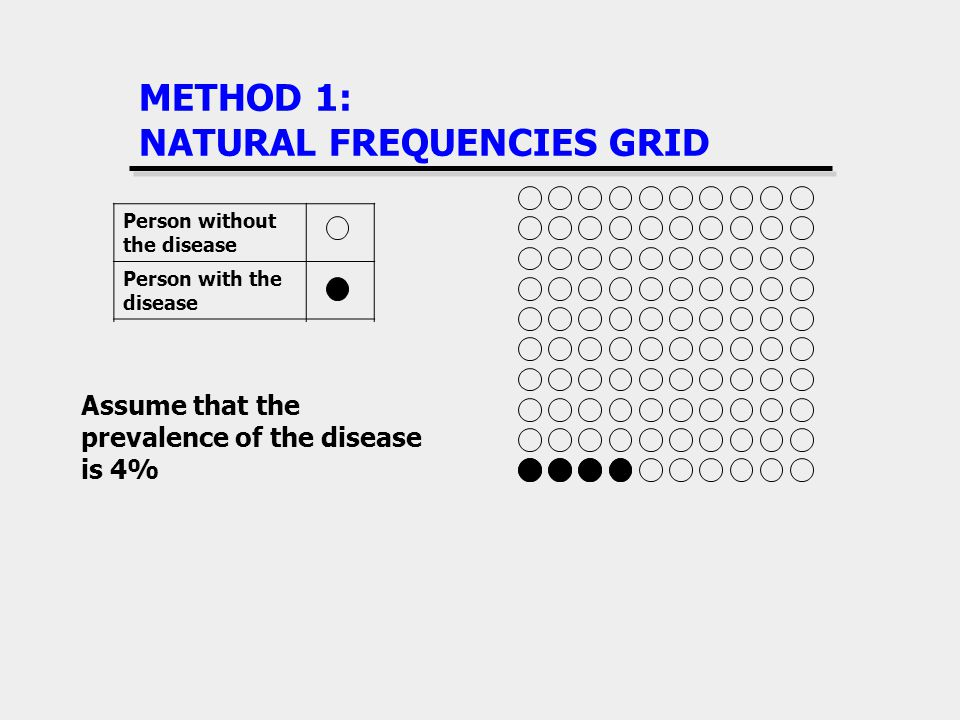 METHOD 1: NATURAL FREQUENCIES GRID Person without the disease Person with the disease Person who tests positive Person who tests negative True positiv