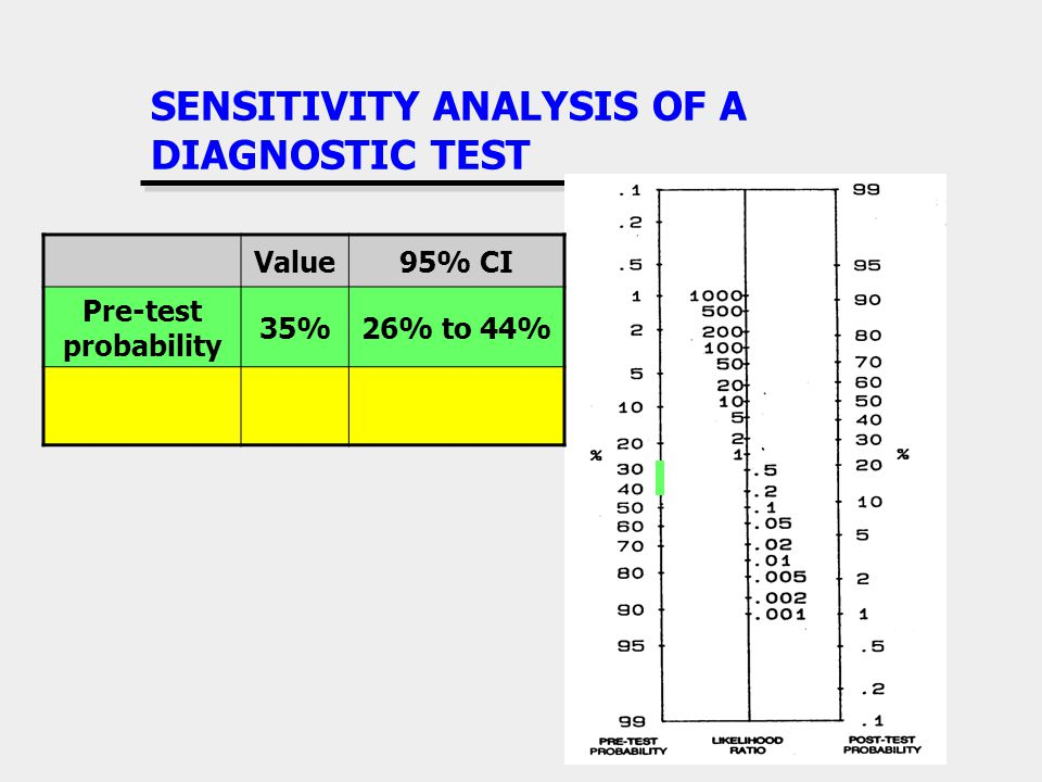 SENSITIVITY ANALYSIS OF A DIAGNOSTIC TEST Value95% CI Pre-test probability 35%26% to 44%