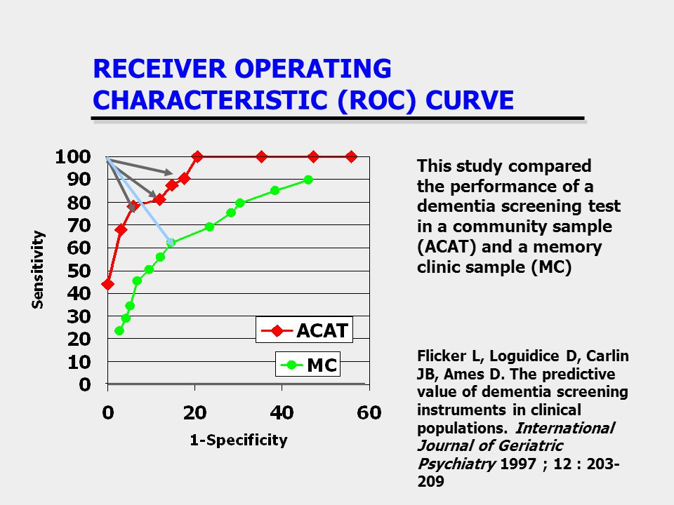 RECEIVER OPERATING CHARACTERISTIC (ROC) CURVE This study compared the performance of a dementia screening test in a community sample (ACAT) and a memo