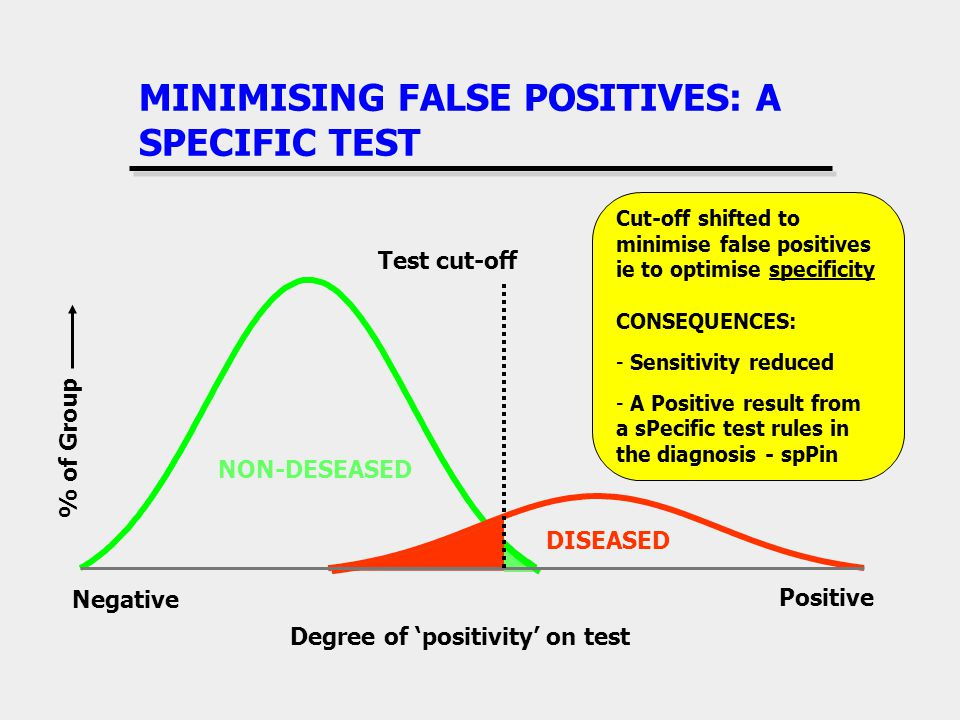 MINIMISING FALSE POSITIVES: A SPECIFIC TEST Negative Positive Degree of positivity on test % of Group DISEASED NON-DESEASED Test cut-off Cut-off shift