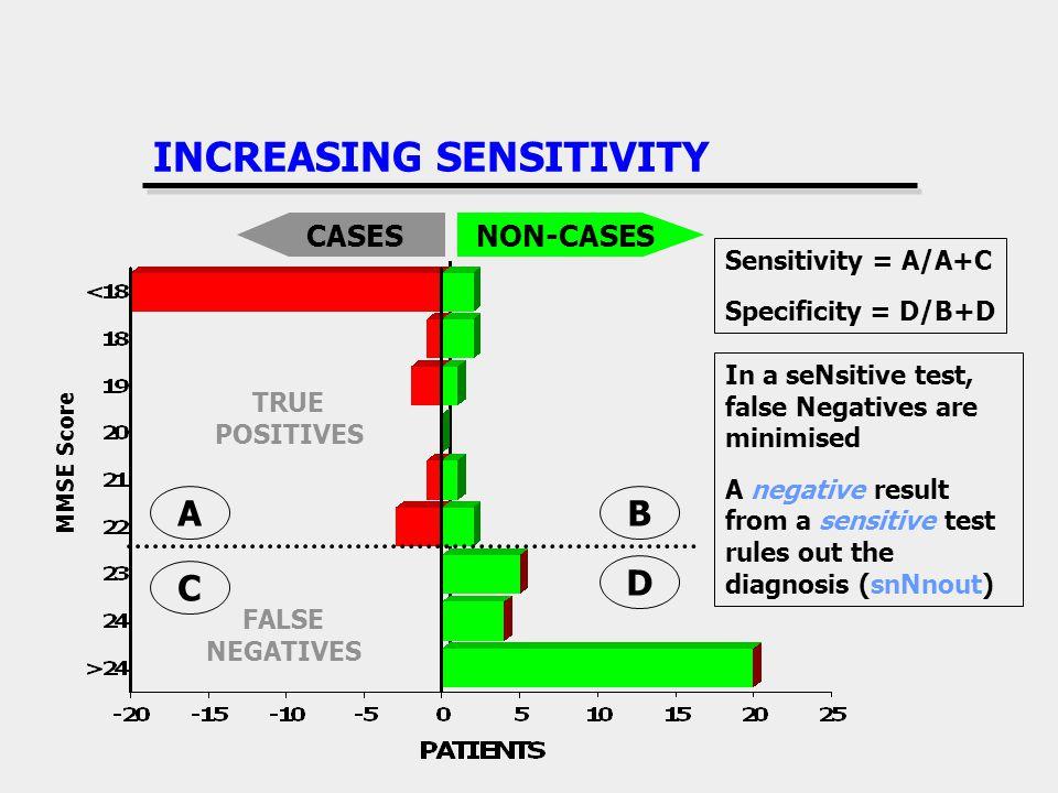 NON-CASESCASES INCREASING SENSITIVITY TRUE POSITIVES FALSE NEGATIVES B D C A Sensitivity = A/A+C Specificity = D/B+D MMSE Score In a seNsitive test, f