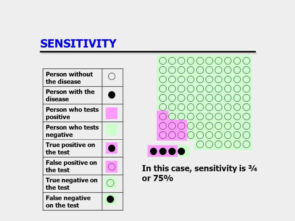 SENSITIVITY Person without the disease Person with the disease Person who tests positive Person who tests negative True positive on the test False pos