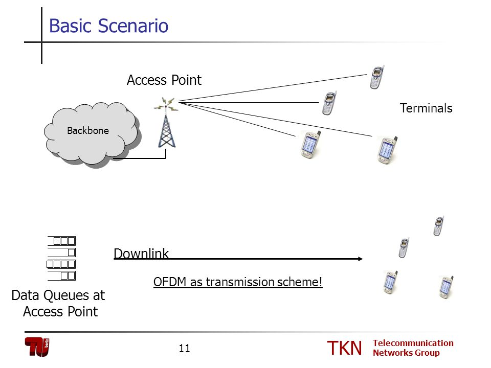 TKN Telecommunication Networks Group 11 Basic Scenario Terminals Access Point Backbone Downlink Data Queues at Access Point OFDM as transmission schem