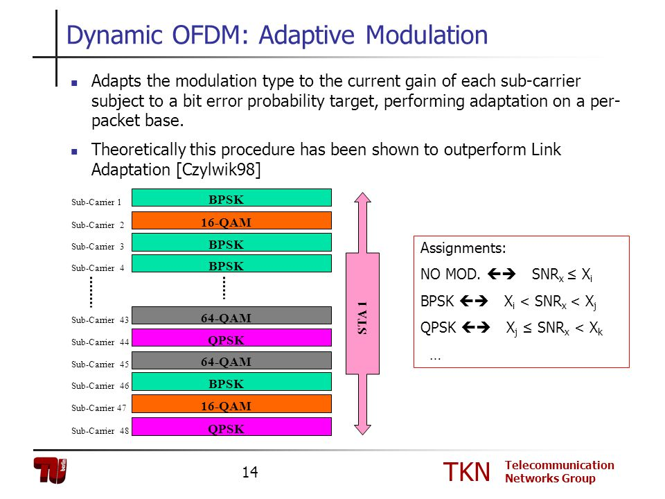 TKN Telecommunication Networks Group 14 Dynamic OFDM: Adaptive Modulation Adapts the modulation type to the current gain of each sub-carrier subject t