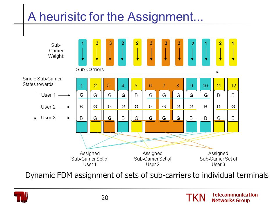 TKN Telecommunication Networks Group 20 Assigned Sub-Carrier Set of User 3 Assigned Sub-Carrier Set of User 2 Assigned Sub-Carrier Set of User 1 A heu