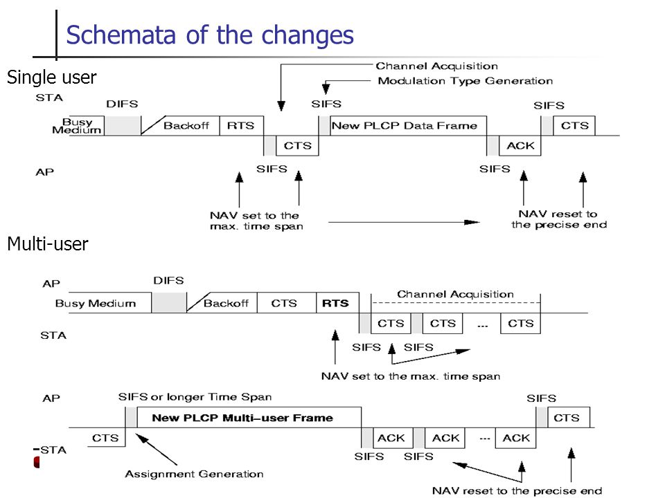 TKN Telecommunication Networks Group 23 Schemata of the changes Single user Multi-user
