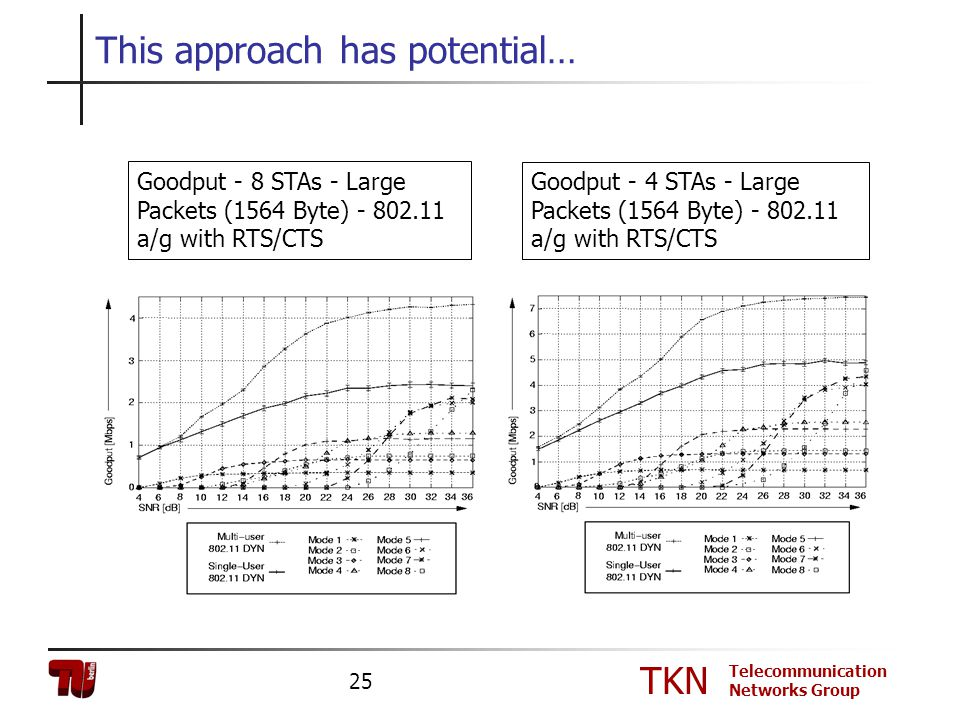 TKN Telecommunication Networks Group 25 This approach has potential… Goodput - 8 STAs - Large Packets (1564 Byte) - 802.11 a/g with RTS/CTS Goodput -