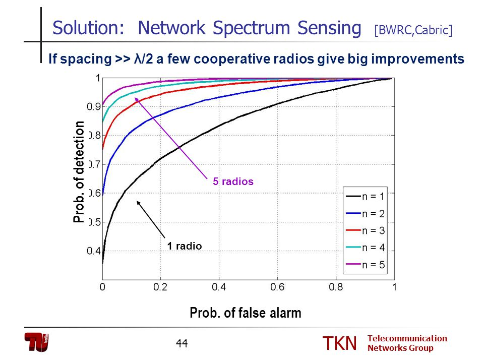 TKN Telecommunication Networks Group 44 Solution: Network Spectrum Sensing [BWRC,Cabric] Prob. of false alarm Prob. of detection 1 radio 5 radios If s