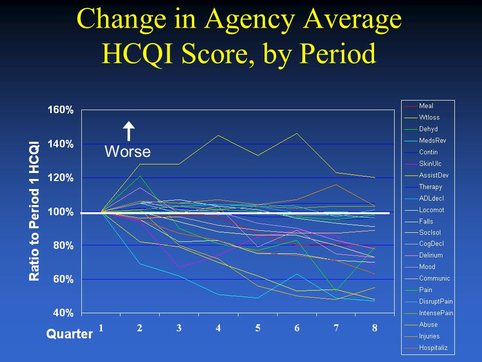 Change in Agency Average HCQI Score, by Period Worse