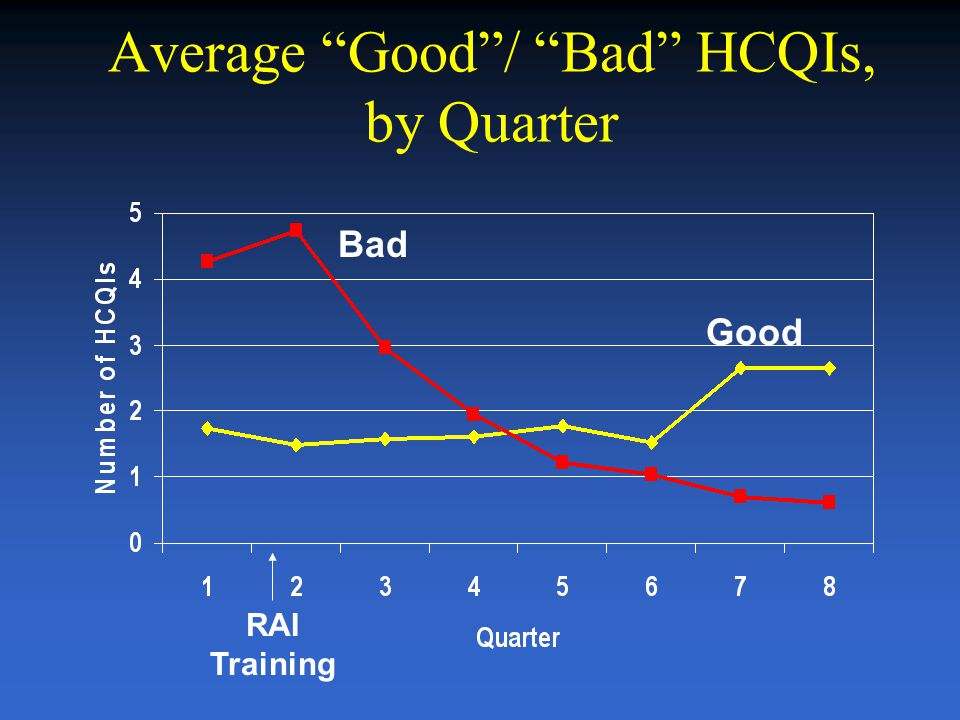 Brant E. Fries Please do not cite without permission 41 GOODBAD Distribution of a HCQI