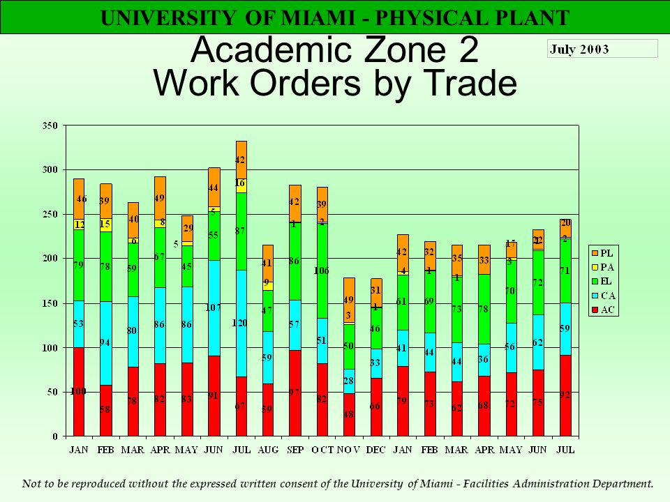 UNIVERSITY OF MIAMI - PHYSICAL PLANT Academic Zone 2 Work Orders by Trade Not to be reproduced without the expressed written consent of the University of Miami - Facilities Administration Department.