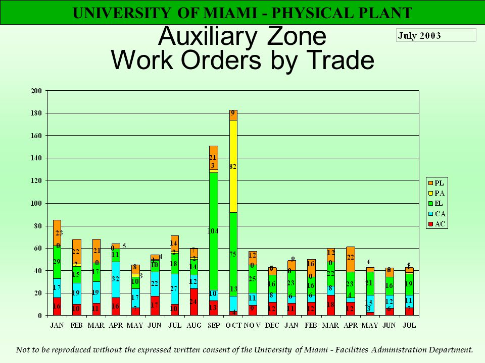 UNIVERSITY OF MIAMI - PHYSICAL PLANT Auxiliary Zone Work Orders by Trade Not to be reproduced without the expressed written consent of the University of Miami - Facilities Administration Department.