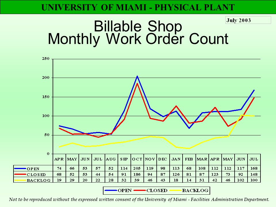 UNIVERSITY OF MIAMI - PHYSICAL PLANT Billable Shop Monthly Work Order Count Not to be reproduced without the expressed written consent of the University of Miami - Facilities Administration Department.