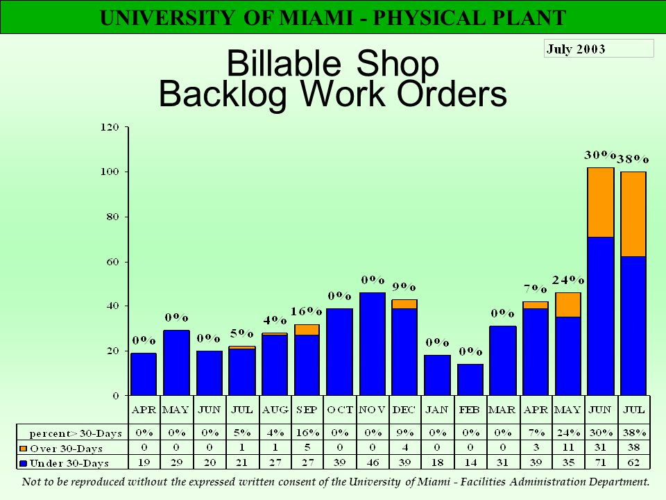 UNIVERSITY OF MIAMI - PHYSICAL PLANT Billable Shop Backlog Work Orders Not to be reproduced without the expressed written consent of the University of Miami - Facilities Administration Department.